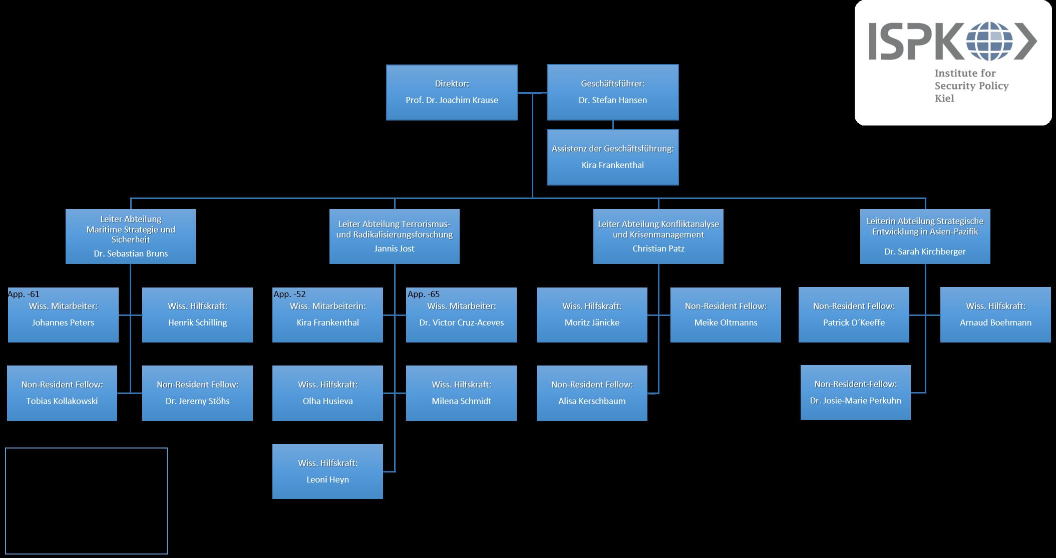 Organigramm des ISPK